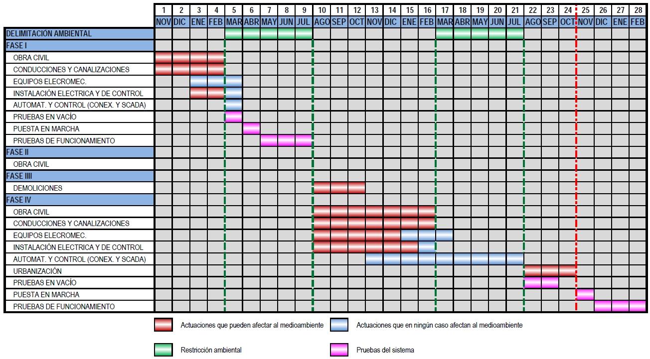 Calendario de las obras