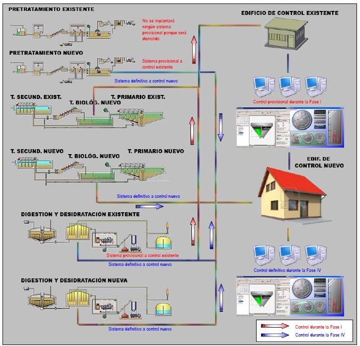 Propuesta Sistema de Control según las fases