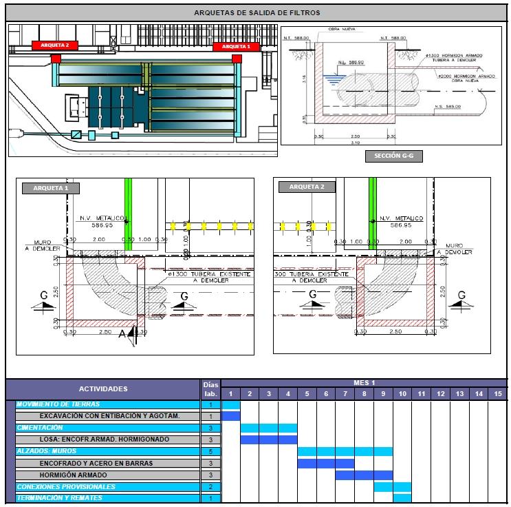 Programación arquetas salida de filtros