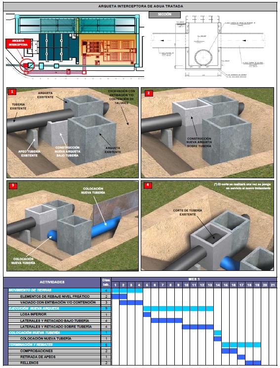 Programación arqueta interceptora de agua tratada